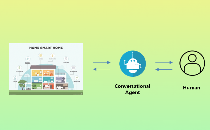 [CHI LBW 2019] A Thematic Analysis of Conversational Agents in Multi-Device Collaboration Contexts